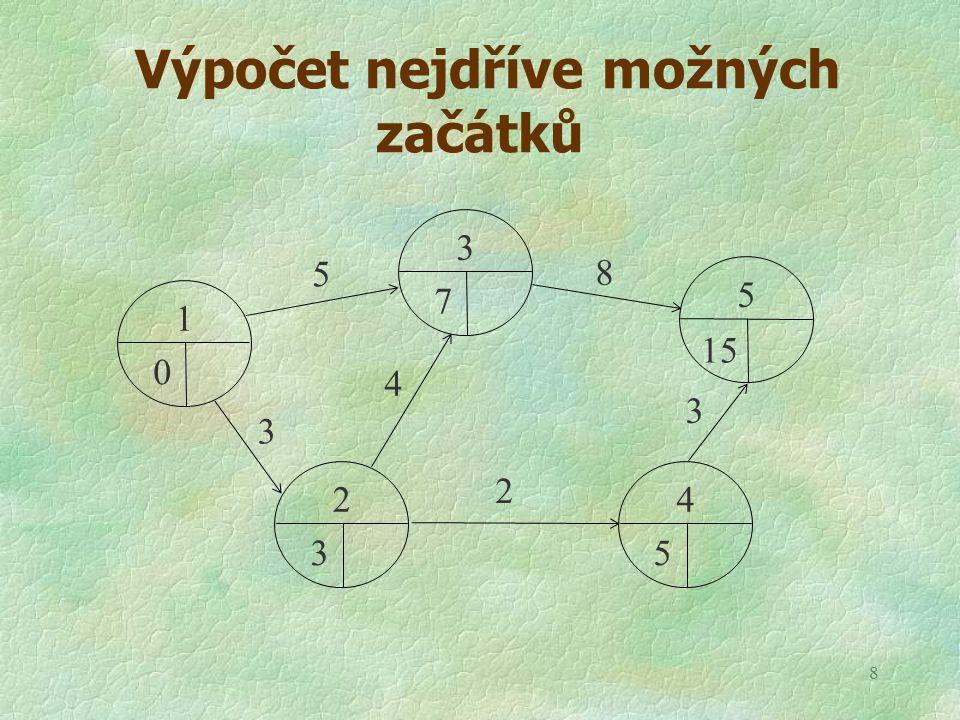 8 Výpočet nejdříve možných začátků 0 1 7 3 3 2 5 4 15 5 5 8 3 2 4 3