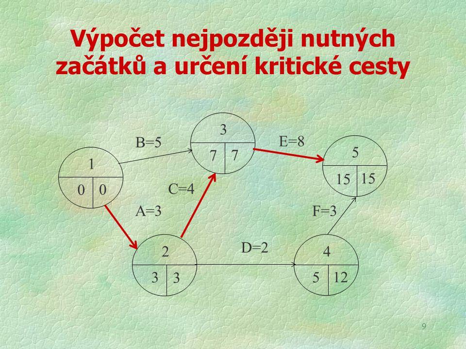 9 Výpočet nejpozději nutných začátků a určení kritické cesty A=3 0 0 1 7 7 3 3 3 2 5 12 4 15 5 B=5 C=4 E=8 D=2 F=3
