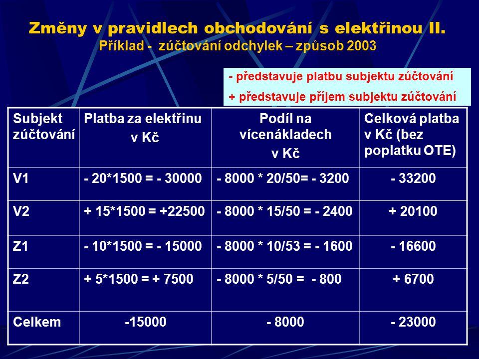 Subjekt zúčtování Platba za elektřinu v Kč Podíl na vícenákladech v Kč Celková platba v Kč (bez poplatku OTE) V1- 20*1500 = - 30000- 8000 * 20/50= - 3200- 33200 V2+ 15*1500 = +22500- 8000 * 15/50 = - 2400+ 20100 Z1- 10*1500 = - 15000- 8000 * 10/53 = - 1600- 16600 Z2+ 5*1500 = + 7500- 8000 * 5/50 = - 800+ 6700 Celkem-15000- 8000- 23000 - představuje platbu subjektu zúčtování + představuje příjem subjektu zúčtování Změny v pravidlech obchodování s elektřinou II.