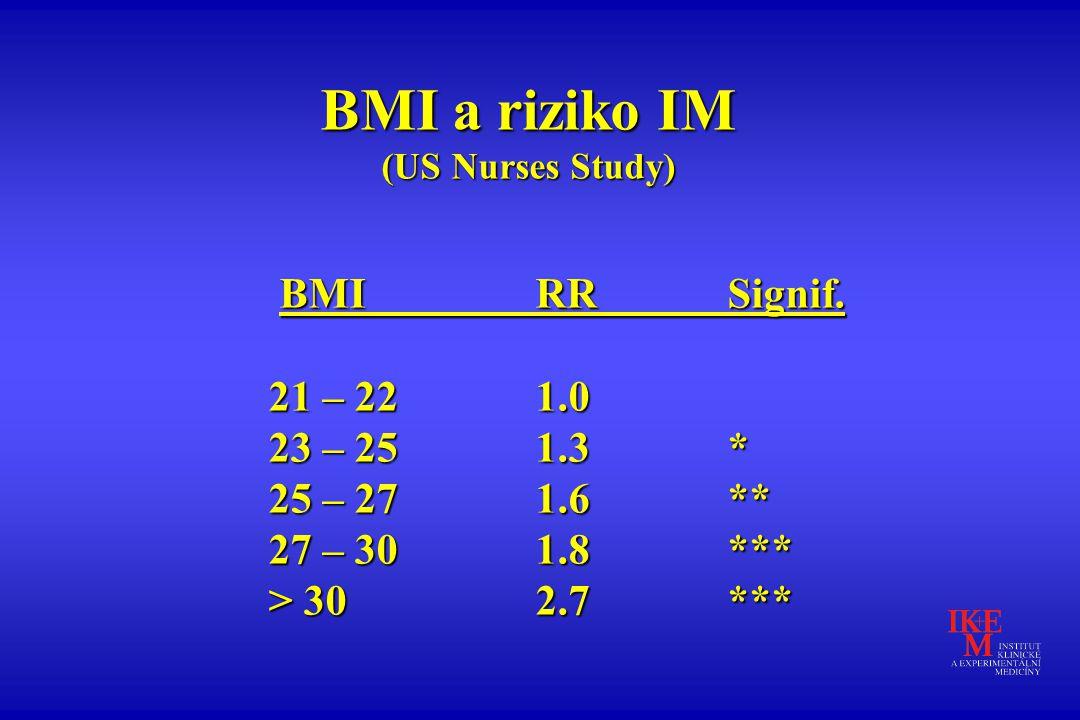 BMI a riziko IM (US Nurses Study) BMIRRSignif. BMIRRSignif. 21 – 22 1.0 21 – 22 1.0 23 – 25 1.3* 23 – 25 1.3* 25 – 27 1.6 ** 25 – 27 1.6 ** 27 – 30 1.