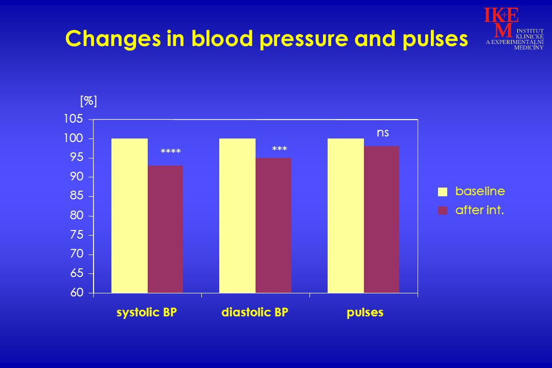 ns *** **** 60 65 70 75 80 85 90 95 100 105 systolic BPdiastolic BPpulses baseline after int.