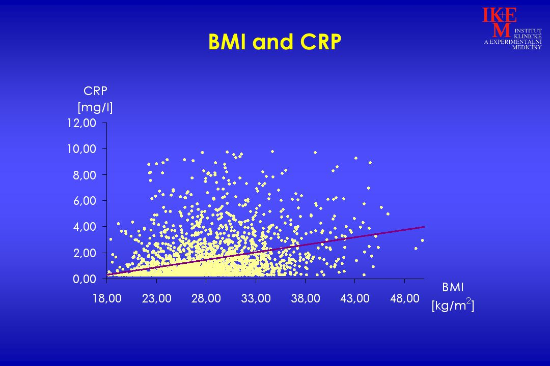BMI and CRP
