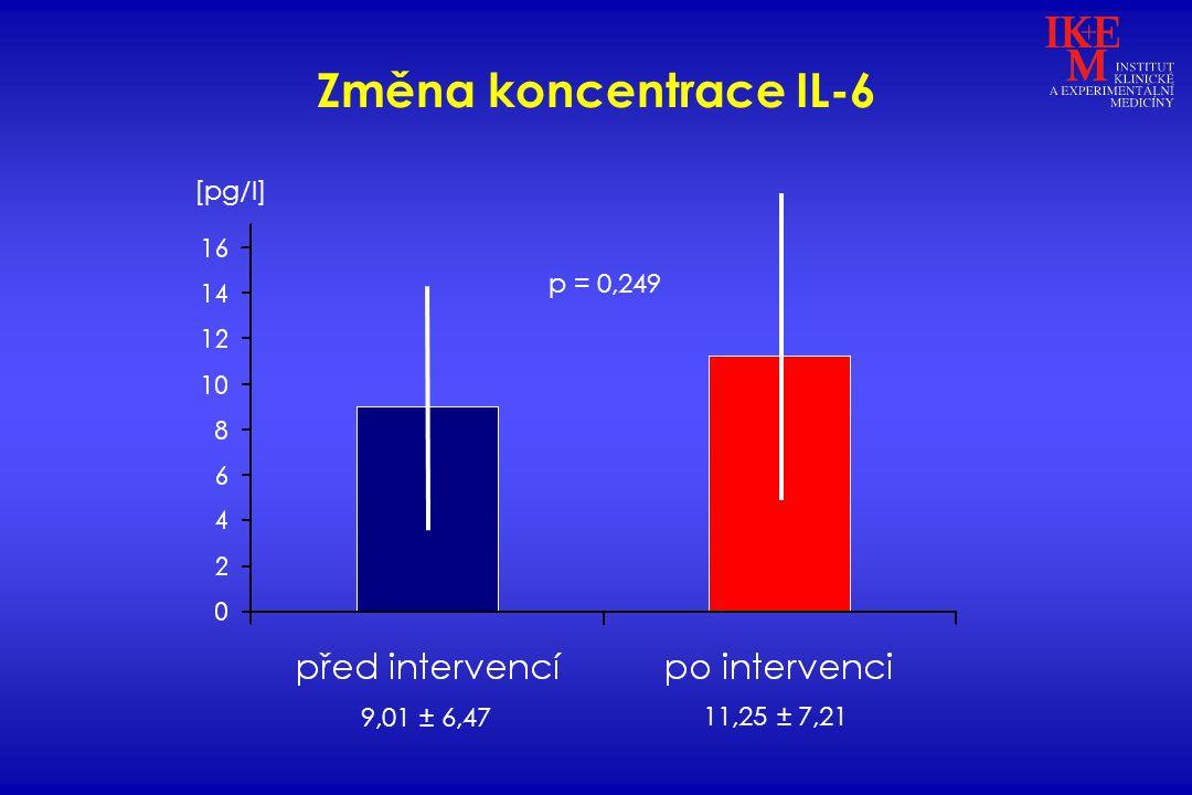 Změna koncentrace IL-6 p = 0,249 [pg/l] 9,01 ± 6,47 11,25 ± 7,21