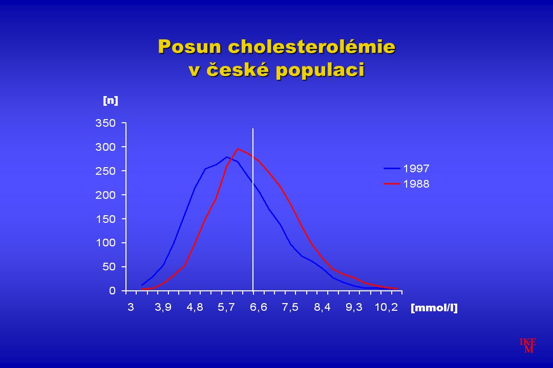 Posun cholesterolémie v české populaci [mmol/l] [n]