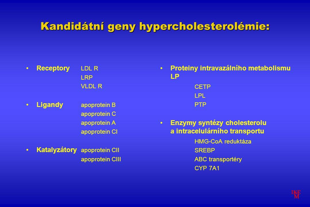 Kandidátní geny hypercholesterolémie: Receptory LDL R LRP VLDL R Ligandy apoprotein B apoprotein C apoprotein A apoprotein CI Katalyzátory apoprotein CII apoprotein CIII Proteiny intravazálního metabolismu LP CETP LPL PTP Enzymy syntézy cholesterolu a intracelulárního transportu HMG-CoA reduktáza SREBP ABC transportéry CYP 7A1