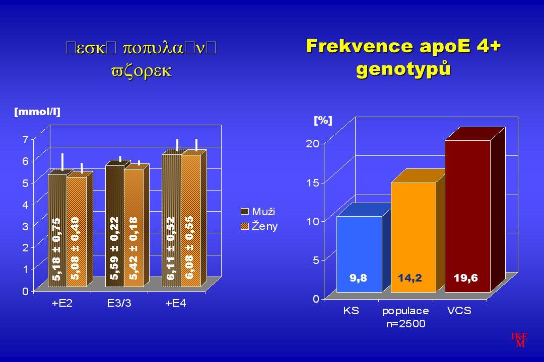 [mmol/l]   Frekvence apoE 4+ genotypů 5,18 ± 0,75 5,08 ± 0,40 5,59 ± 0,22 5,42 ± 0,18 6,11 ± 0,52 6,08 ± 0,55 [%] 9,814,219,6