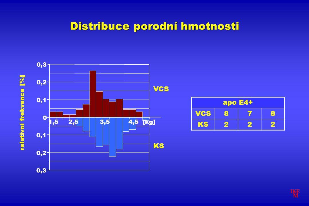 Distribuce porodní hmotnosti apo E4+ VCS878 KS222 0,3 0,2 0,1 0 0,2 0,3 1,52,53,54,5[kg] VCS KS relativní frekvence [%] 1,52,53,54,5[kg] VCS KS relati
