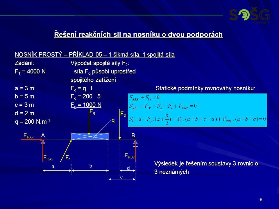 9 NOSNÍK PROSTÝ – PŘÍKLAD 06 – 2 šikmé síly, 1 spojitá síla Zadání:Výpočet spojité síly F 2 : F 1 = 4000 N- síla F q působí uprostřed spojitého zatížení a = 3 mF q = q.