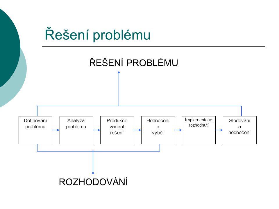 Řešení problému ŘEŠENÍ PROBLÉMU Analýza problému Produkce variant řešení Hodnocení a výběr Implementace rozhodnutí Definování problému Sledování a hod