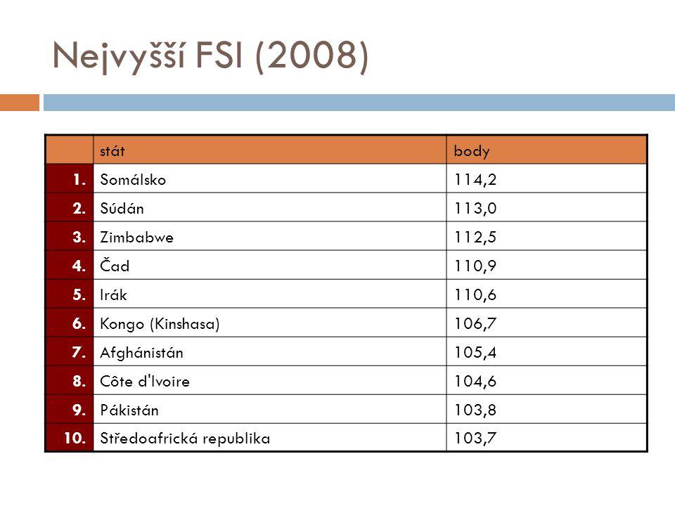 Nejvyšší FSI (2008) státbody 1.Somálsko114,2 2.Súdán113,0 3.Zimbabwe112,5 4.Čad110,9 5.Irák110,6 6.Kongo (Kinshasa)106,7 7.Afghánistán105,4 8.Côte d Ivoire104,6 9.Pákistán103,8 10.Středoafrická republika103,7