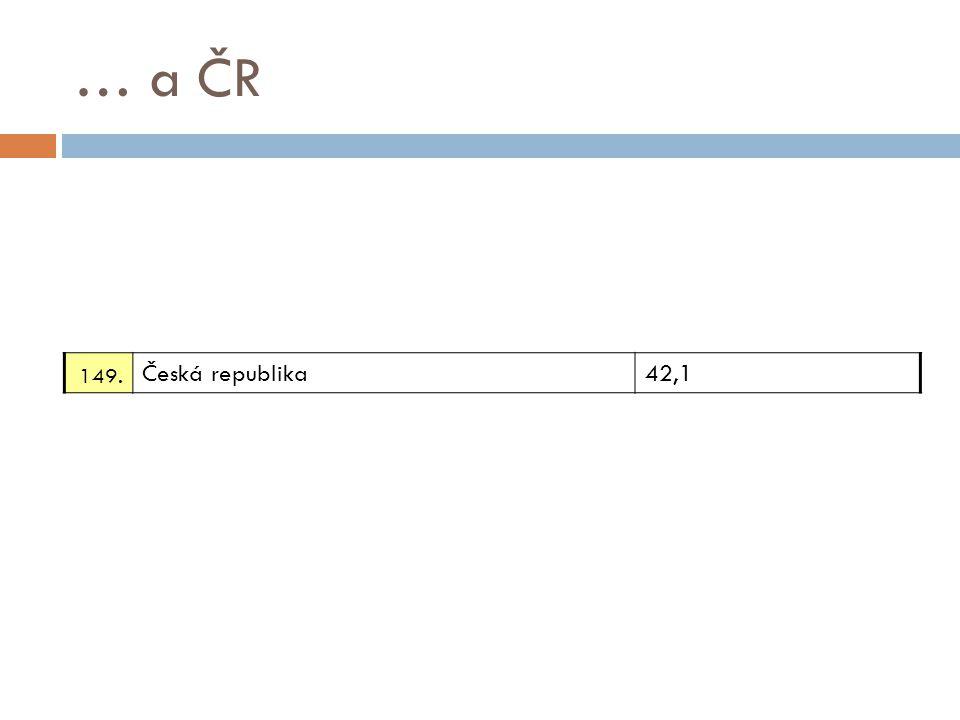 … a ČR 149. Česká republika42,1