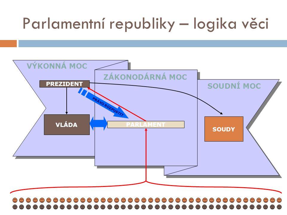 VÝKONNÁ MOC ZÁKONODÁRNÁ MOC SOUDNÍ MOC Parlamentní republiky – logika věci PARLAMENT PREZIDENT VLÁDA SOUDY PRÁVO ROZPUSTIT