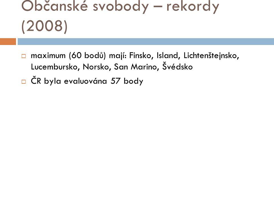 Občanské svobody – rekordy (2008)  maximum (60 bodů) mají: Finsko, Island, Lichtenštejnsko, Lucembursko, Norsko, San Marino, Švédsko  ČR byla evaluována 57 body