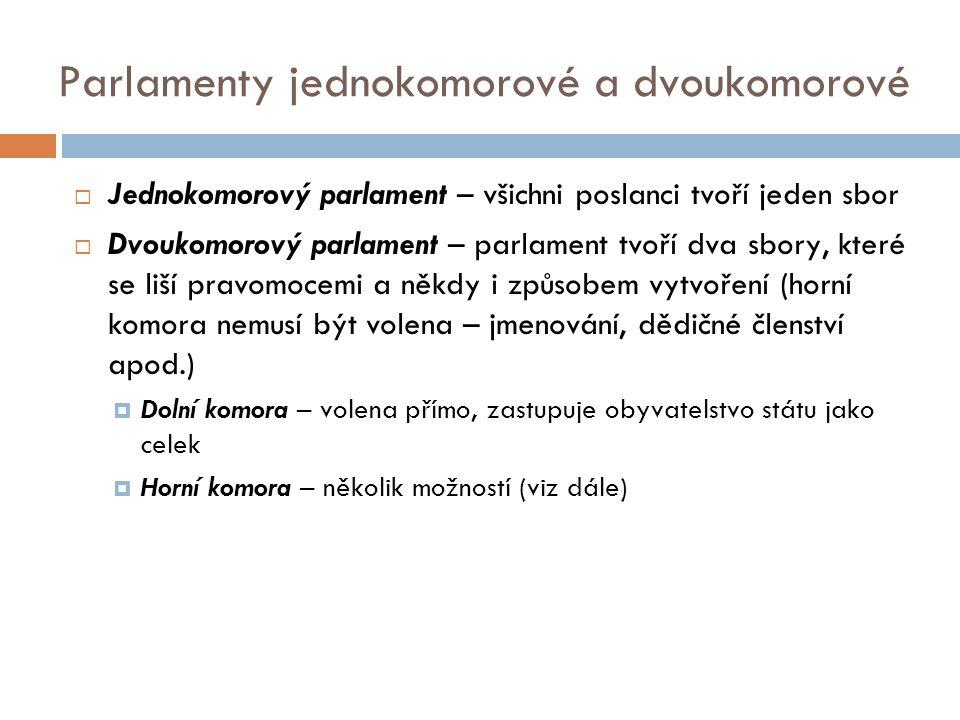 Funkce horní komory parlamentu  Reprezentace zájmů členských států federací (v těchto případech paritní zastoupení členů federace – např.