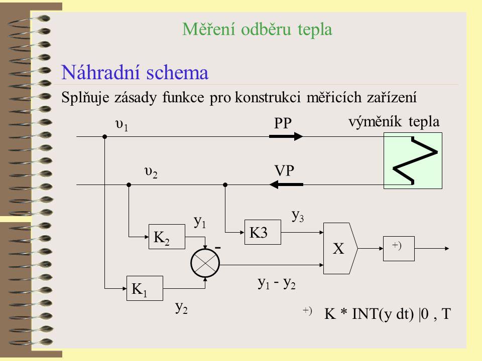 Měření odběru tepla Náhradní schema Splňuje zásady funkce pro konstrukci měřicích zařízení +) K * INT(y dt) |0, T výměník tepla PP υ1υ1 VP K2K2 +) K3 K1K1 - X υ2υ2 y1y1 y2y2 y3y3 y 1 - y 2