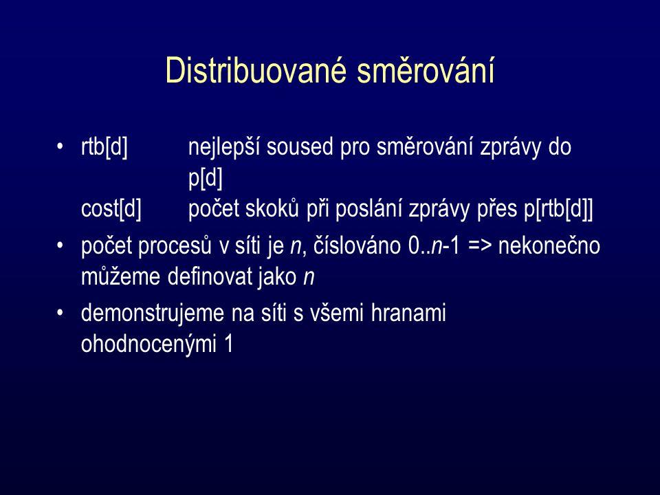 Distribuované směrování rtb[d]nejlepší soused pro směrování zprávy do p[d] cost[d]počet skoků při poslání zprávy přes p[rtb[d]] počet procesů v síti je n, číslováno 0..