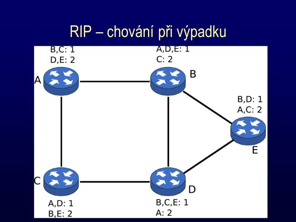 RIP – chování při výpadku
