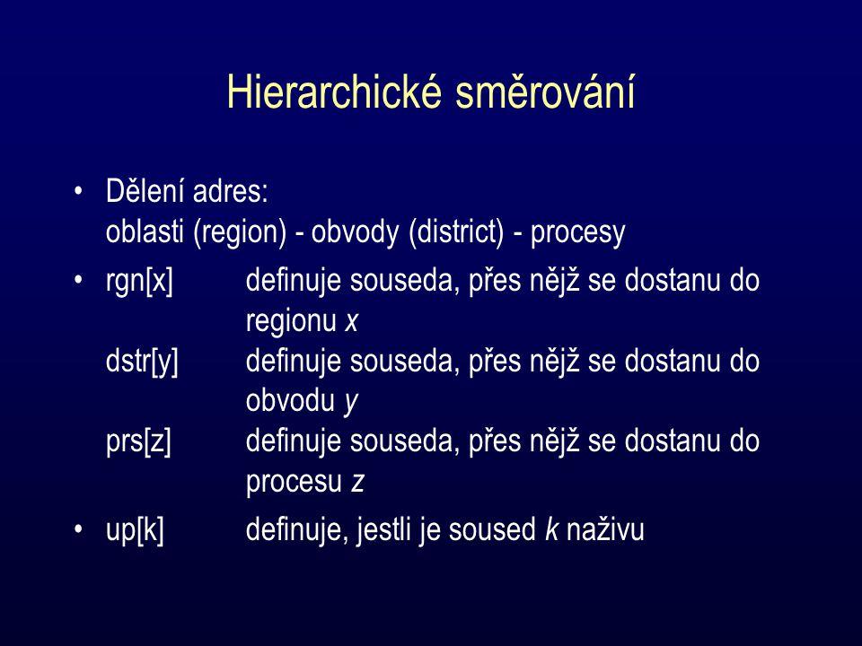 Hierarchické směrování Dělení adres: oblasti (region) - obvody (district) - procesy rgn[x]definuje souseda, přes nějž se dostanu do regionu x dstr[y]definuje souseda, přes nějž se dostanu do obvodu y prs[z]definuje souseda, přes nějž se dostanu do procesu z up[k]definuje, jestli je soused k naživu