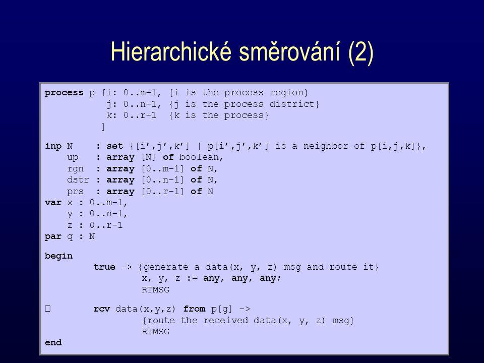 RTMSG if x/=i  up[rgn[x]] -> send data(x, y, z) to p[rgn[x]] x/=i  ~up[rgn[x]] -> {nonreachable dest.} skip x=i  y/=j  up[dstr[y]] -> send data(x, y, z) to p[dstr[y]] x=i  y/=j  ~up[dstr[y]] -> {nonreachable dest.} skip x=i  y=j  z/=k  up[prs[z]] -> send data(x, y, z) to p[prs[z]] x=i  y=j  z/=k  ~up[prs[z]] -> {nonreachable dest.} skip x=i  y=j  z=k -> {arrived at dest.} skip fi