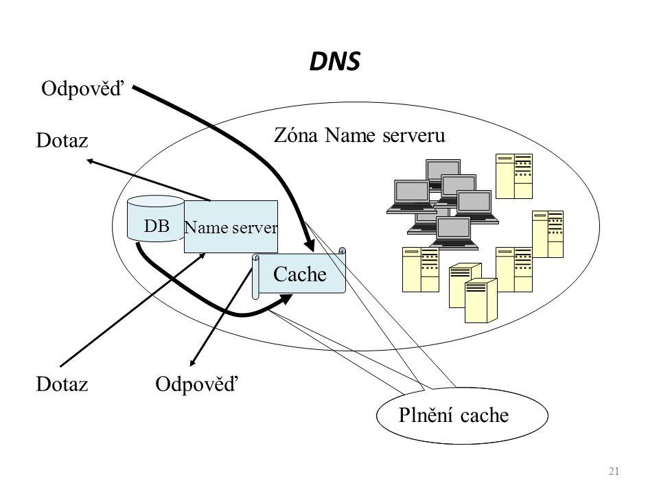 21 DNS 21 Name server DotazOdpověď Zóna Name serveru DB Cache Dotaz Odpověď Plnění cache
