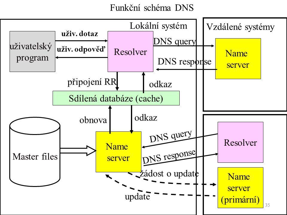 35 DNS query Funkční schéma DNS uživatelský program Lokální systém Vzdálené systémy Resolver Name server Name server (primární) Master files Name serv