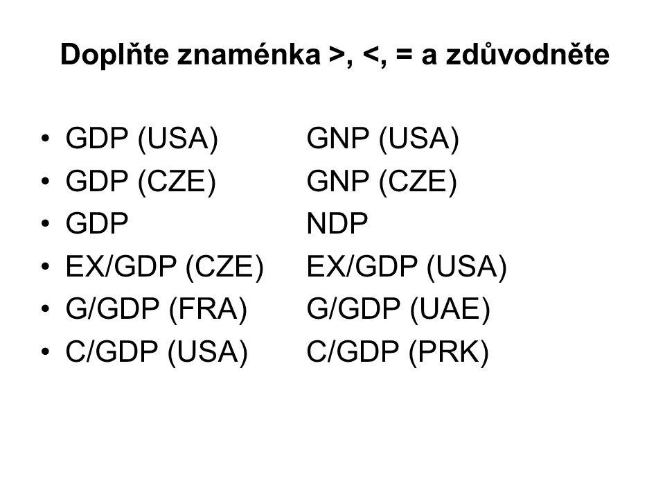 Doplňte znaménka >, <, = a zdůvodněte GDP (USA)GNP (USA) GDP (CZE)GNP (CZE) GDPNDP EX/GDP (CZE)EX/GDP (USA) G/GDP (FRA)G/GDP (UAE) C/GDP (USA)C/GDP (PRK)