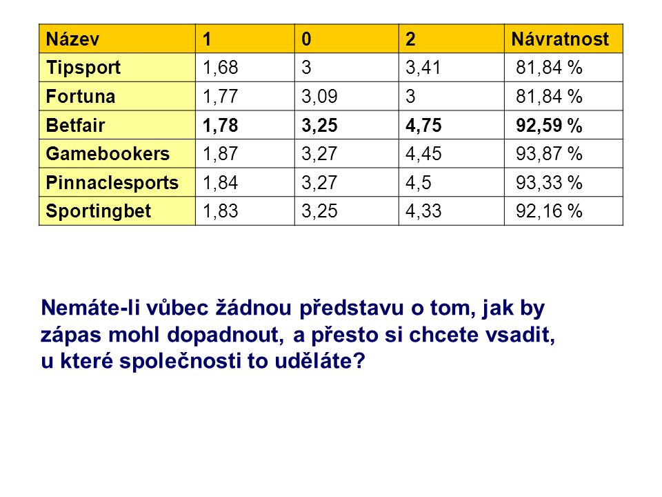 Název102Návratnost Tipsport1,6833,41 81,84 % Fortuna1,773,093 81,84 % Betfair1,783,254,75 92,59 % Gamebookers1,873,274,45 93,87 % Pinnaclesports1,843,