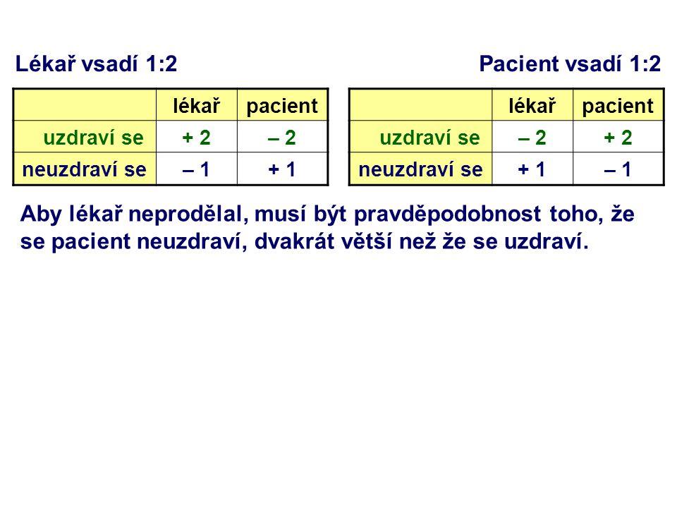 Lékař vsadí 1:2 Pacient vsadí 1:2 lékařpacient uzdraví se+ 2– 2 neuzdraví se– 1+ 1 Aby lékař neprodělal, musí být pravděpodobnost toho, že se pacient