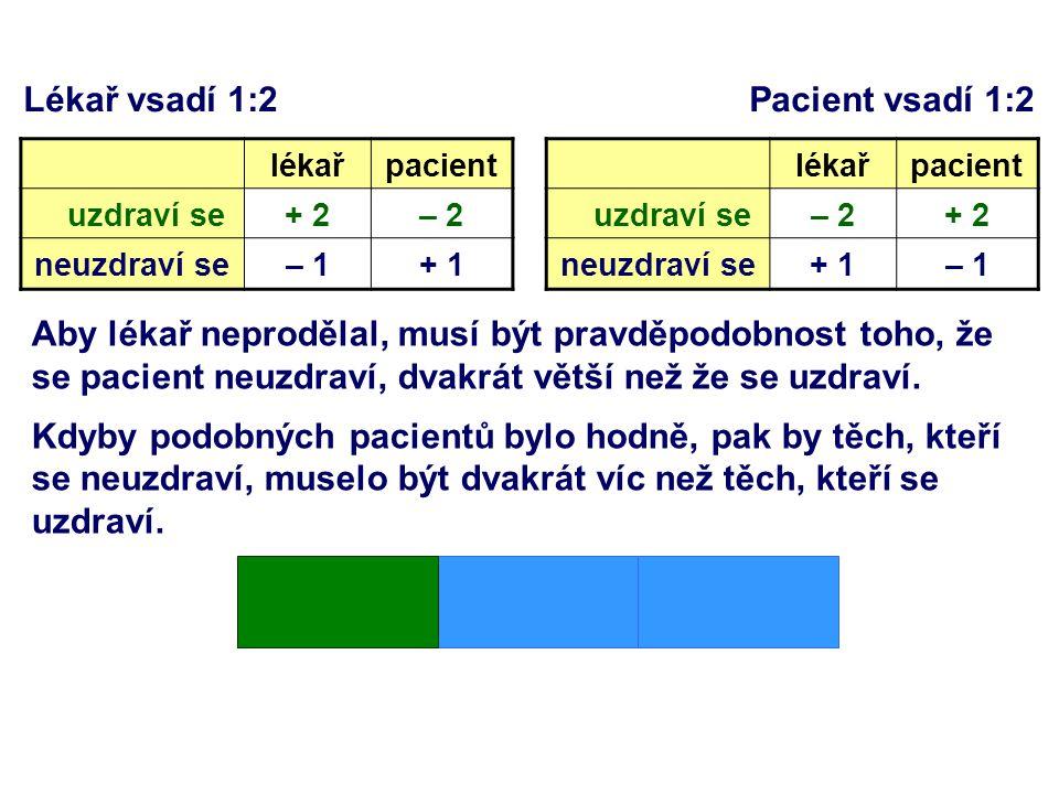 Lékař vsadí 1:2 Pacient vsadí 1:2 lékařpacient uzdraví se+ 2– 2 neuzdraví se– 1+ 1 lékařpacient uzdraví se– 2+ 2 neuzdraví se+ 1– 1 Aby lékař neprodělal, musí být pravděpodobnost toho, že se pacient neuzdraví, dvakrát větší než že se uzdraví.