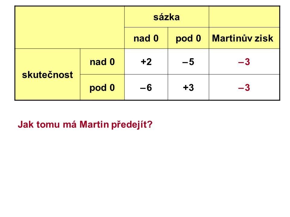 Jak tomu má Martin předejít? sázka nad 0pod 0Martinův zisk skutečnost nad 0+2– 5– 5– 3– 3 pod 0– 6– 6+3– 3– 3