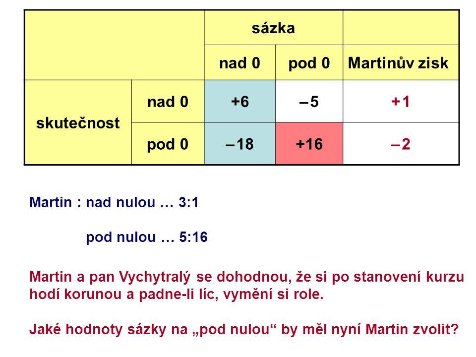 sázka nad 0pod 0Martinův zisk skutečnost nad 0+6– 5– 5+ 1+ 1 pod 0– 18+16– 2– 2 Martin : nad nulou … 3:1 pod nulou … 5:16 Martin a pan Vychytralý se dohodnou, že si po stanovení kurzu hodí korunou a padne-li líc, vymění si role.