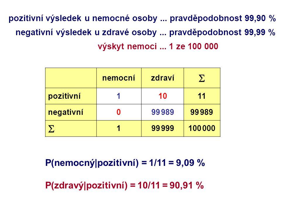 nemocnízdraví  pozitivní11011 negativní099 989  199 999100 000 pozitivní výsledek u nemocné osoby... pravděpodobnost 99,90 % negativní výsledek u zd