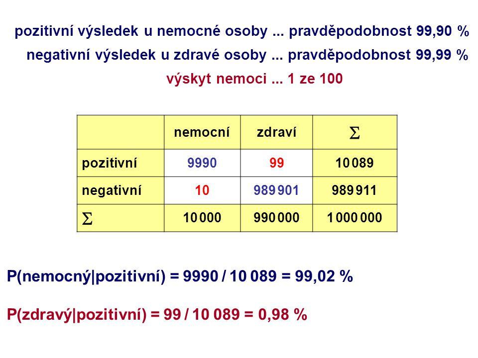 nemocnízdraví  pozitivní99909910 089 negativní10989 901989 911  10 000990 0001 000 000 pozitivní výsledek u nemocné osoby...