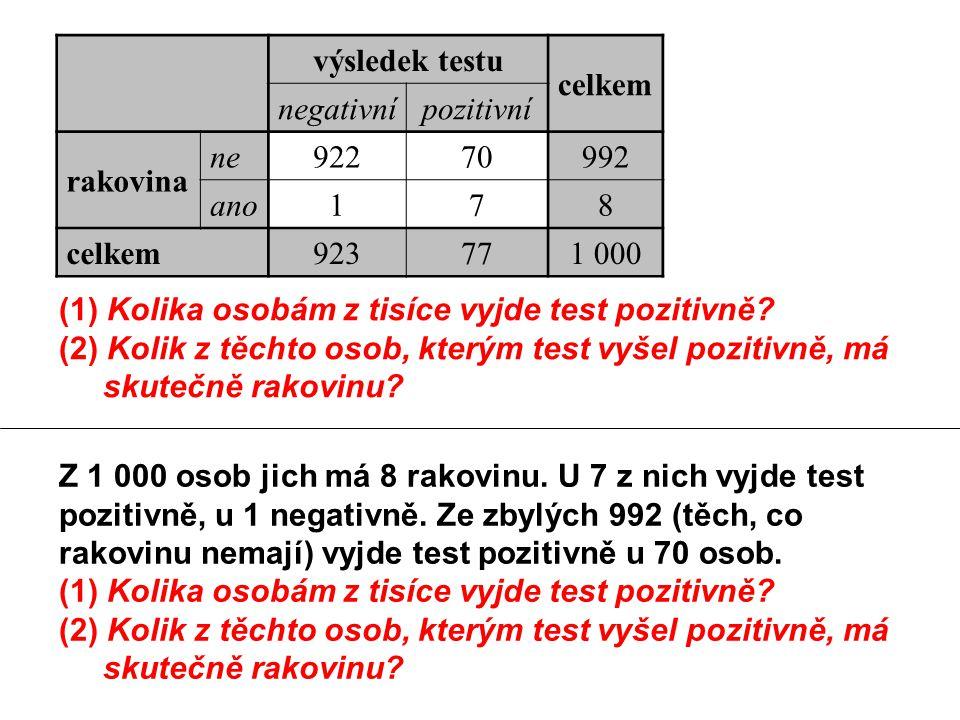 výsledek testu celkem negativnípozitivní rakovina ne92270992 ano178 celkem923771 000 (1) Kolika osobám z tisíce vyjde test pozitivně.