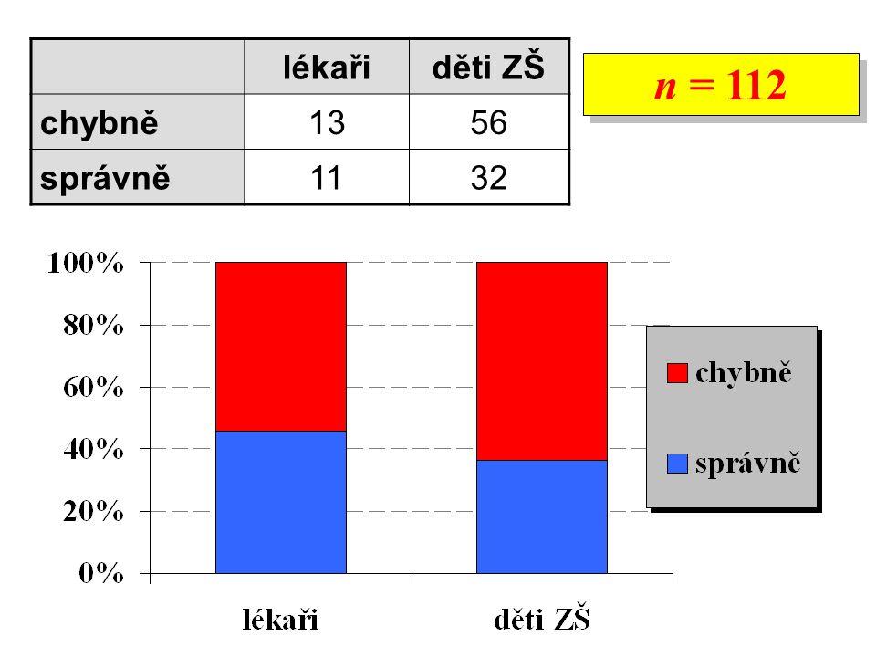 lékařiděti ZŠ chybně1356 správně1132 n = 112
