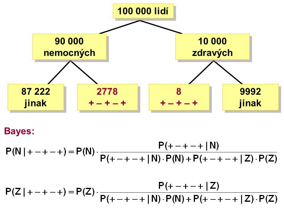 Bayes: 100 000 lidí 10 000 zdravých 2778 + – + – + 87 222 jinak 9992 jinak 90 000 nemocných 8 + – + – +