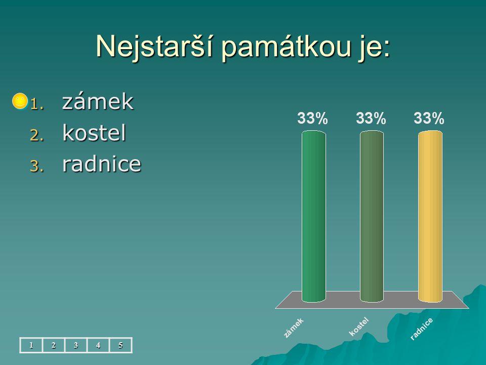 Nejslavnější osobností města byl: 12345 1. A.Dvořák 2. B.Smetana 3. J.J.Ryba