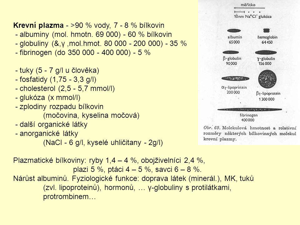 Krevní plazma - >90 % vody, 7 - 8 % bílkovin - albuminy (mol. hmotn. 69 000) - 60 % bílkovin - globuliny (&,γ,mol.hmot. 80 000 - 200 000) - 35 % - fib