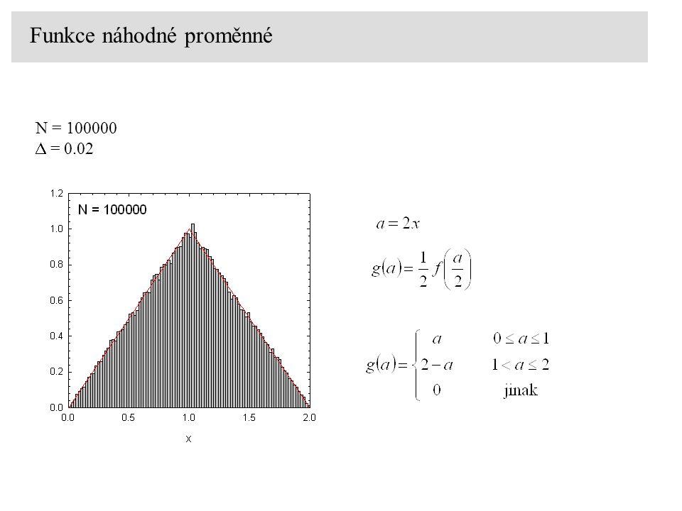 Funkce náhodné proměnné N = 100000  = 0.02