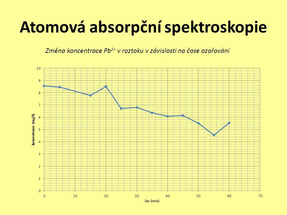 Atomová absorpční spektroskopie Změna koncentrace Pb 2+ v roztoku v závislosti na čase ozařování