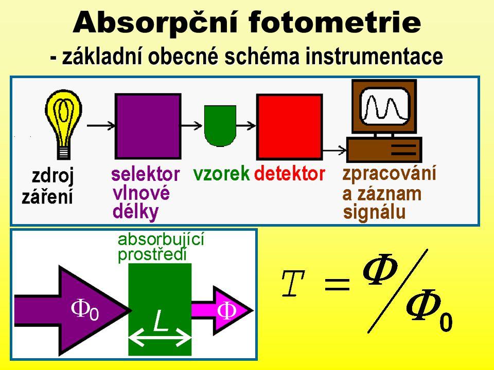 - základní obecné schéma instrumentace Absorpční fotometrie - základní obecné schéma instrumentace