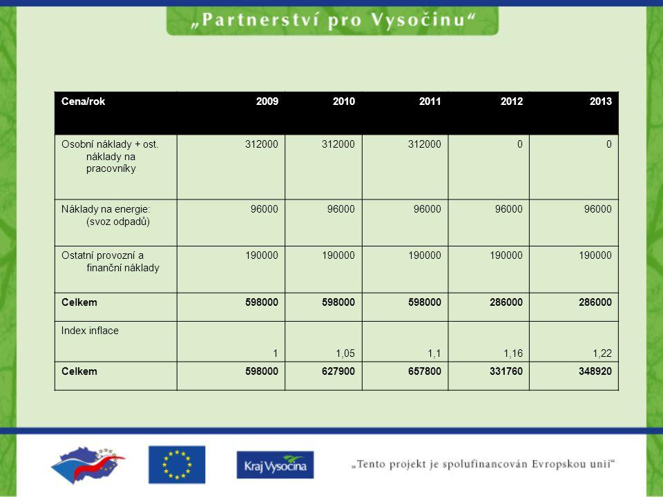 Cena/rok20092010201120122013 Osobní náklady + ost.