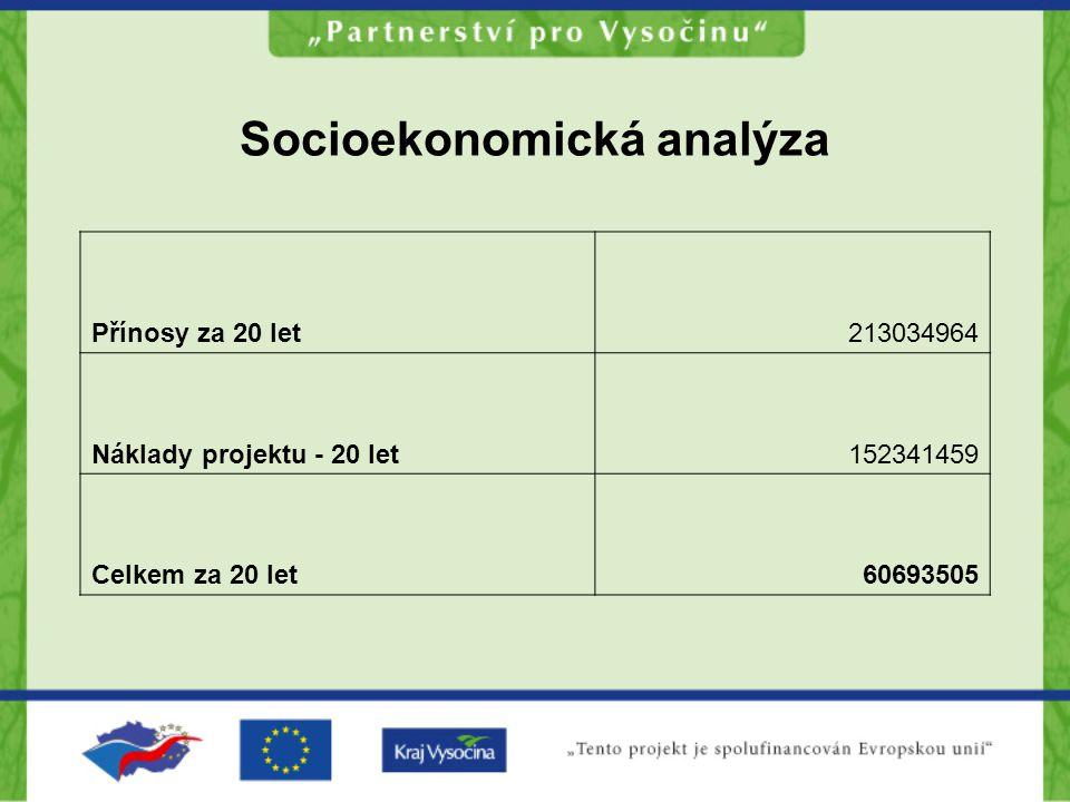 Socioekonomická analýza Přínosy za 20 let213034964 Náklady projektu - 20 let152341459 Celkem za 20 let60693505