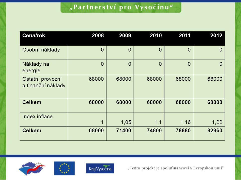 Cena/rok20082009201020112012 Osobní náklady00000 Náklady na energie 00000 Ostatní provozní a finanční náklady 68000 Celkem68000 Index inflace 11,051,11,161,22 Celkem6800071400748007888082960