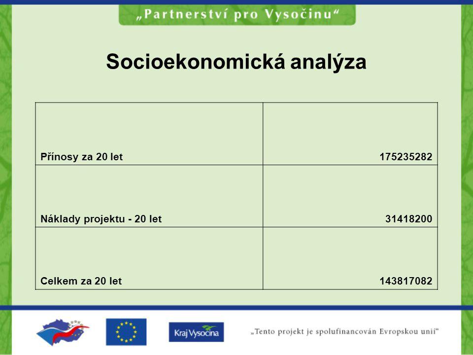 Socioekonomická analýza Přínosy za 20 let175235282 Náklady projektu - 20 let31418200 Celkem za 20 let143817082