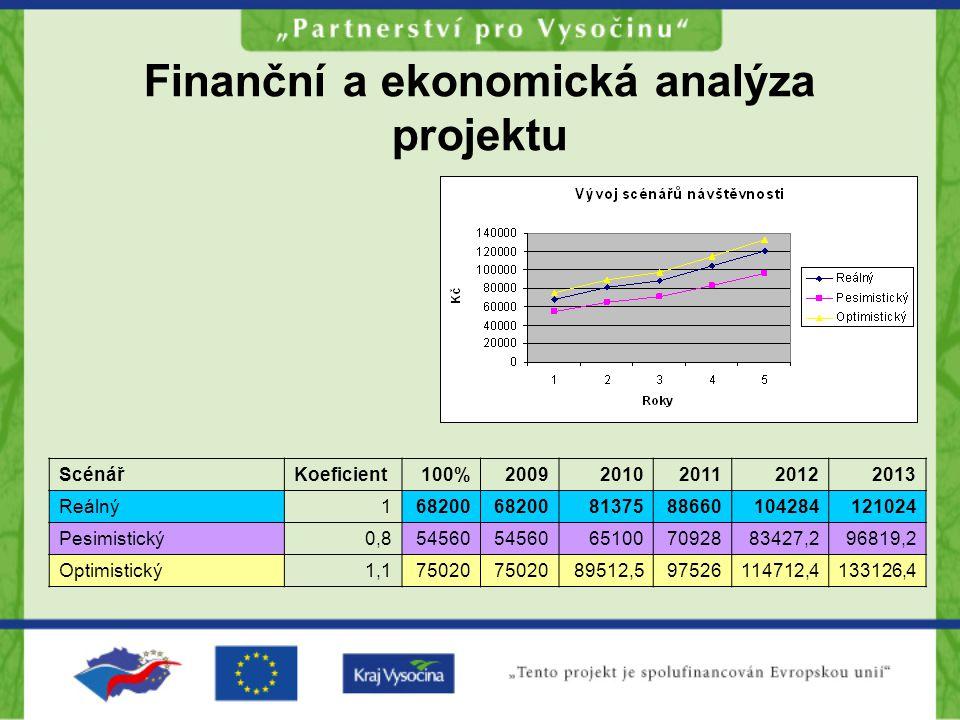 Finanční a ekonomická analýza projektu ScénářKoeficient100%20092010201120122013 Reálný168200 8137588660104284121024 Pesimistický0,854560 651007092883427,296819,2 Optimistický1,175020 89512,597526114712,4133126,4