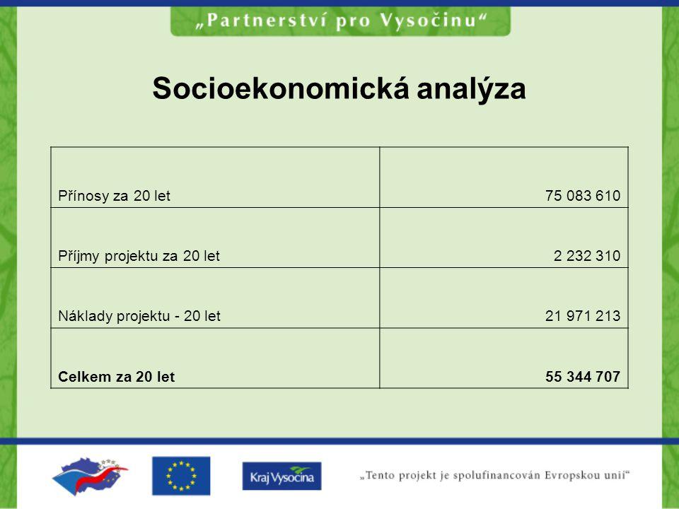 Socioekonomická analýza Přínosy za 20 let75 083 610 Příjmy projektu za 20 let2 232 310 Náklady projektu - 20 let21 971 213 Celkem za 20 let55 344 707