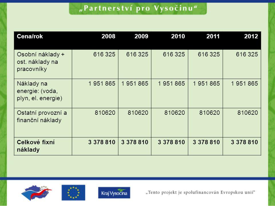 Cena/rok20082009201020112012 Osobní náklady + ost.