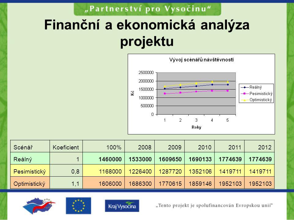 Finanční a ekonomická analýza projektu ScénářKoeficient100%20082009201020112012 Reálný114600001533000160965016901331774639 Pesimistický0,811680001226400128772013521061419711 Optimistický1,116060001686300177061518591461952103