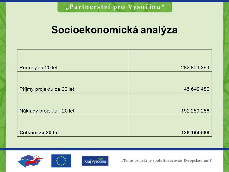Socioekonomická analýza Přínosy za 20 let282 804 394 Příjmy projektu za 20 let45 649 480 Náklady projektu - 20 let192 259 286 Celkem za 20 let136 194 588